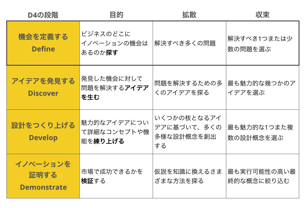 「発想を事業化するイノベーション・ツールキット」p20の表に目的を筆者追加